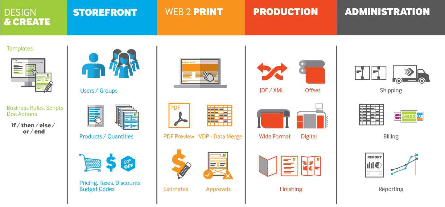 Online Document Printing By Using Print On Web